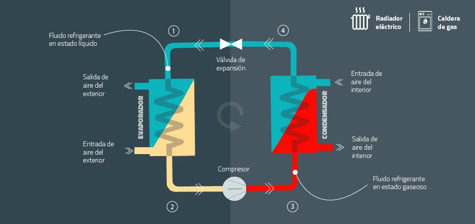 Así funciona una bomba de calor 1. En el punto inicial, el fluido refrigerante que circula por el circuito cerrado y que es la base de la bomba, está a baja temperatura y a baja presión, y por tanto en estado líquido. Al conectar la bomba, empieza a aspirar aire del exterior. Ese aire pasa a través del evaporador rodeando el punto donde está el fluido, que absorbe el calor presente en el aire y cambia de estado, evaporándose. El aire es expulsado al exterior de nuevo, más frío que cuando fue absorbido. 2. En el segundo paso, el fluido está en estado gaseoso pero a baja presión. En el compresor ésta sube, y con ella también la temperatura. 3. En el tercer paso, el fluido ya es vapor muy caliente. Al pasar por el condensador, cede la energía al aire que lo rodea, calentándolo para enviarlo al interior de la habitación y condensándose, volviendo así al estado líquido. 4. En el último punto, el fluido pasa por la válvula de expansión para recuperar sus características iniciales (baja temperatura y baja presión) y comenzar de nuevo el ciclo. Es el mismo funcionamiento que tiene una nevera solo que al revés y de hecho las bombas de calor reversibles funcionan también como aparatos de aire acondicionado. Se trata de llevar un calor que ya existe allí donde se quiere disfrutar (o no padecer). En el caso de la nevera es de dentro a fuera, en el caso de la calefacción es de fuera a dentro. Las bombas de calor reciben ese nombre por la semejanza con las bombas que sirven para extraer agua de pozos o depósitos desde un nivel hasta otro más alto. En vez de agua, estas transportan energía térmica desde un punto frío a otro más caliente para elevar la temperatura del aire de una habitación o del agua de un depósito. Ya que ese traslado contradice la segunda ley de la termodinámica (que establece que el calor se transfiere de forma espontánea de una fuente caliente a otra más fría hasta que se igualen, y no al contrario), para llevarlo a cabo hace falta aportar energía, en este cas